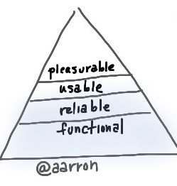 Hierarchy of User Interaction