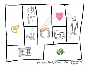 Business Model Map