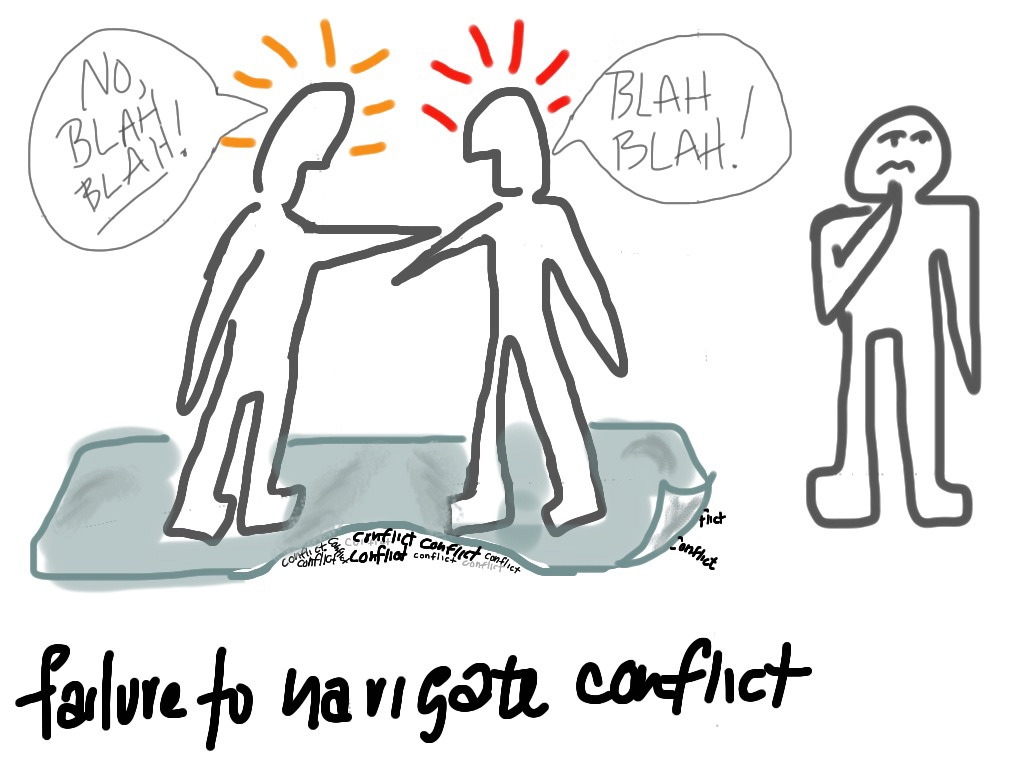 team conflict In my teams, i see the two main causes of conflict to be interdependence among team members, and inconsistent goals the interdependence is the hardest for me to manage in fact, this theory.