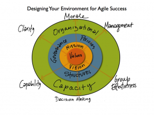Designing Your Environment for Agile Success